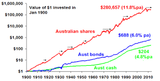 Asx 100 Chart Does Long Term Share Investing Still Work Asx