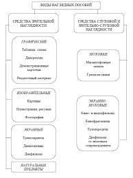Курсовая работа Использование наглядности на уроках русского языка Рис 1 1 Виды наглядных пособий
