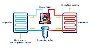 How Does A Heat Pump Heat How Do Air Source Heat Pumps Work Caplor Energy