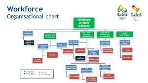 Veterinary Organizational Chart Veterinary Services Update For The Ishva Meeting Ppt Download