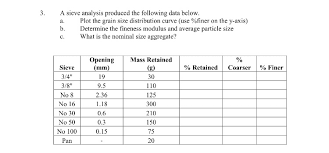 Solved A Sieve Analysis Produced The Following Data Below