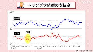 アメリカ 大統領 選挙 投票 率