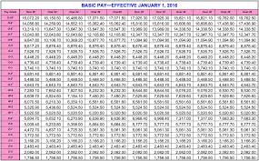 Army National Guard Pay Chart Active Military Pay Chart Army National Guard Retirement Pay