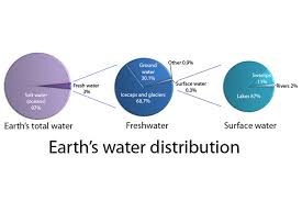 Pie Chart Of Freshwater And Saltwater Earths Water Distribution Earth Water Fresh Water