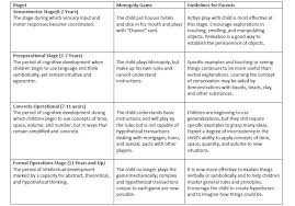 10 Prototypic Developmental Theories Chart