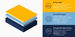 pillow top mattress vs memory foam. Perfect Memory At A Macro Level One Of The Major Choices Whether You Want Memory Foam  Or Pillow Top Mattress On Pillow Top Mattress Vs Memory Foam E