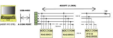 usb to rs232 adapter usb to serial converter figure 4 extending a com port distance in rs 422 mode