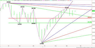 Dow Jones Industrial Average Futures Chart E Mini Dow Jones Industrial Average Ym Futures Technical