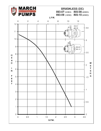 Pump Reference Performance Curve For March Pump Series 893