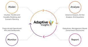 Adaptive Insights Business Planning Cloud Adaptive Insights