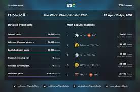 Halo Charts