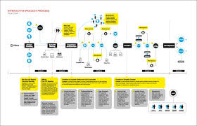 Great Flow Chart Design Flow Chart Design Diagram Design