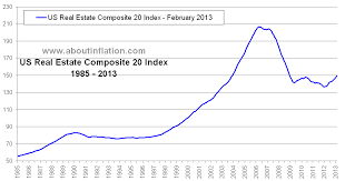 Real Estate Value Chart Us Real Estate Index Bubble Burst Long Term Charts About