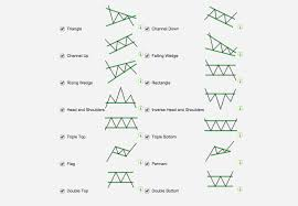Chart Analysis Patterns Autochartist Com Technical Analysis Api