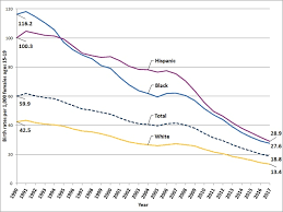 Physical Development 16 19 Years Chart Trends In Teen Pregnancy And Childbearing Hhs Gov