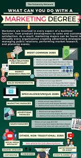 12 Jobs For Marketing Majors The University Network