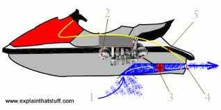 how do jet skis work explain that stuff illustration of the parts inside a pwc including the engine steering and impeller