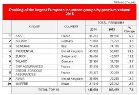 mapfre insurance company mapfre one of the top ten insurance companies in europe in 2015