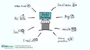 Marketing Channels Importance Of Understanding And Evaluating Digital Marketing