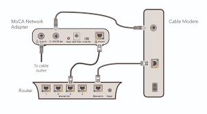 guides how to get connected how to connect to your home network Bridge TiVo Moca Diagram at Tivo Bolt Moca Wiring Diagram
