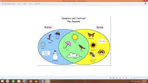 Kidspiration Venn Diagram Technology Matters