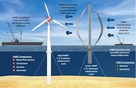 Most Efficient Vawt Design Vertical Axis Wind Turbines Could Reduce Offshore Wind