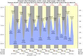 Tide Chart Tomorrow Tide Times And Tide Chart For Sharjah Ash Shariqah
