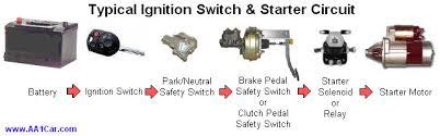 starter diagnosis typical starter circuit