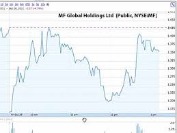 Sale Of Mf Globals Futures Unit Imminent As Company Receives 2 Junk