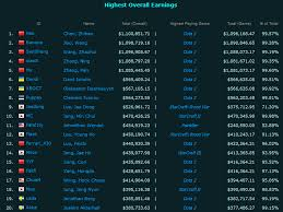 dota2 dominating the list of richest progamers