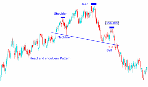 How Do You Read Head and Shoulders Forex Chart Pattern? - How Do You Read  Head and