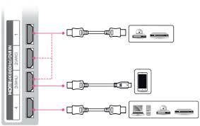 2015 uhd tv get everything connected connect your device and the tv the hdmi cable as shown in the following illustration choose any hdmi input port to connect it does not matter which