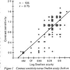 Pelli Robson Contrast Sensitivity Chart Pdf Pdf Contrast Sensitivity And Glare In Cataract Using The