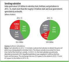 2017 Subsidy Chart Health In A Time Of Austerity Finance Development