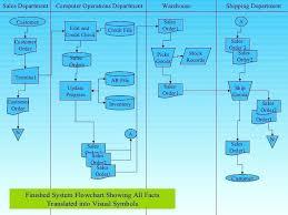 Sales System Flowchart Www Bedowntowndaytona Com
