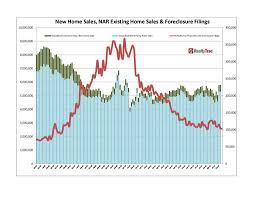 2016 housing market trends forecasts new home s nar existing home s jan05 dec15