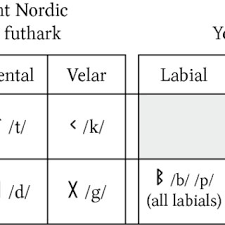 Enter the international phonetic alphabet. Pdf How The Germanic Futhark Came From The Roman Alphabet