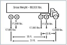 Tractor Trailer Weight Distribution Chart Compilation Of Existing State Truck Size And Weight Limit
