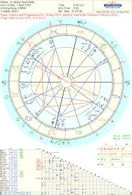 Jackie Chan Birth Chart Astropost Astrology Of The Arrest Of Jackie Chans Son Jaycee