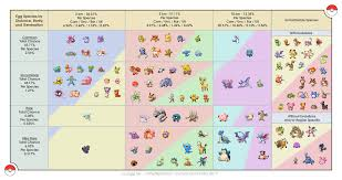 Egg Species By Distance Rarity And Generation Based On