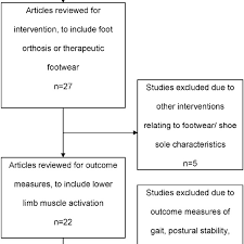 Flow Chart Of Literature Search For Foot Orthoses And Lower