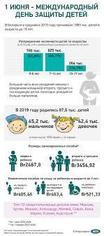 1 июня - Международный день защиты детей   Новости Беларуси