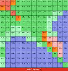 Poker Hand Odds Chart Minimum Defense Frequency Vs Pot Odds In Poker