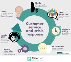 Another Way To Say Customer Service Digital Customer Service A New Frontline In Crisis Management