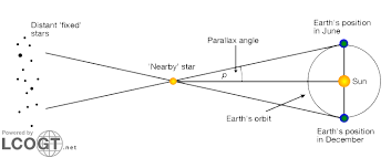 How Do Astronomers Use Parallax To Study Stars Socratic