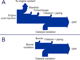 Heat Balance Chart Filters Regenerated By Fuel Combustion