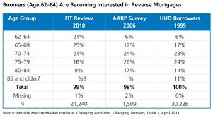 Reverse Mortgage Age Chart 70 Cogent Reverse Mortgage Chart