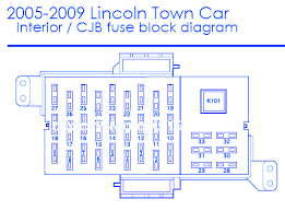 lincoln town car interior fuse box block circuit breaker lincoln town car 2008 interior fuse box block circuit breaker diagram