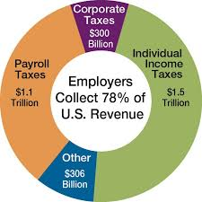 Employee Tax Withholding Chart Payroll Withholding Cd