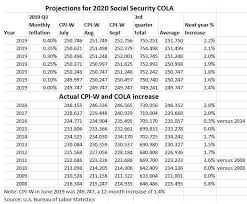 Military Retirement Pay Chart 2020 The Calculation Why The Social Security Cola Will Sink In